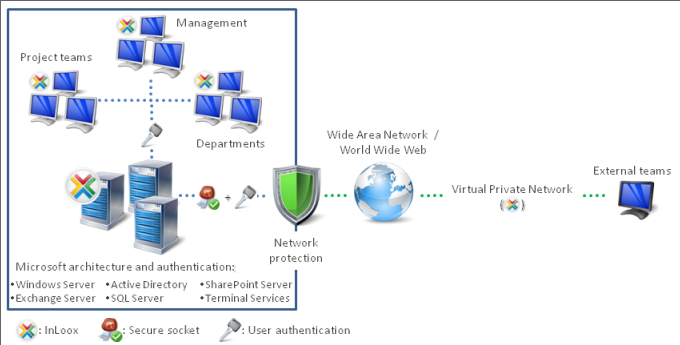 Simple Integration in Existing System Environments